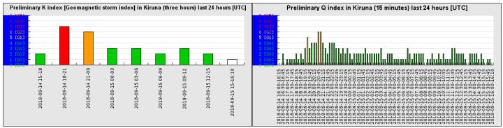 9-15-18-preliminary_k_index_last_24