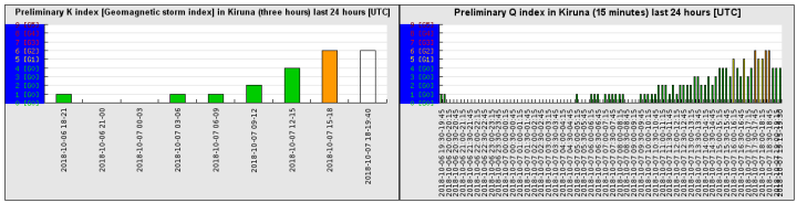 10-7-18-preliminary_k_index_last_24