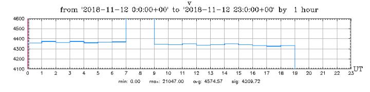 11-12-18-detail-graph