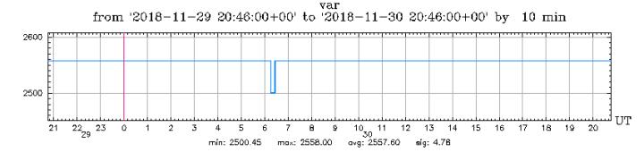 11-30-18-graph