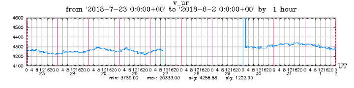 7-30-18-graph