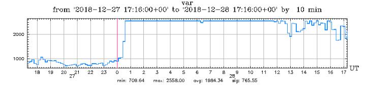 12-28-18-graph