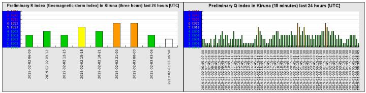 2-2b-19-preliminary_k_index_last_24