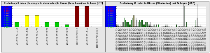 2-7-19-preliminary_k_index_last_24