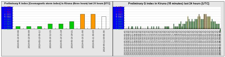 5-10b-19-preliminary_k_index_last_24