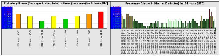 5-11-19-preliminary_k_index_last_24