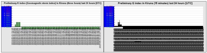 5-22-19-preliminary_k_index_last_24
