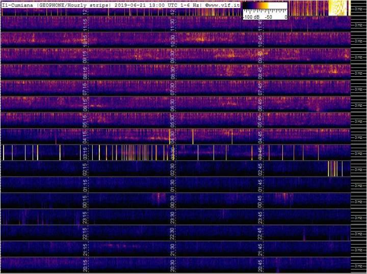 6-21-19-last-geophone-multistrip-slow