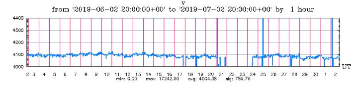 7-2-19-graph