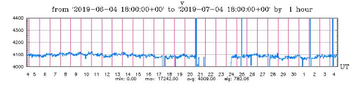 7-4-19-graph