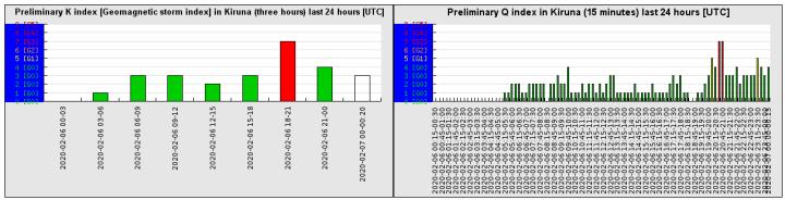 2-6b-20-preliminary_k_index_last_24